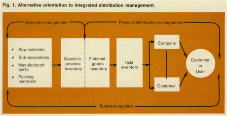 Logistics' Liabilities