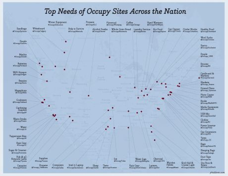Top Needs of Occupy Sites