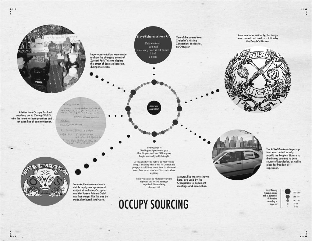Occupy Sourcing