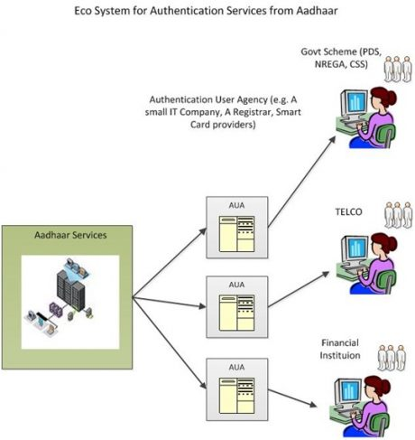 Figure 4. EcoSystem for Authentication.