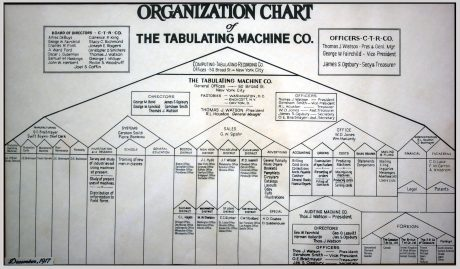 A 1917 exemplar of bureaucracy: the Tabulating Machines Company (later IBM).