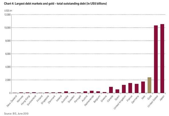 Gold derivative debt markets as of 2010 .